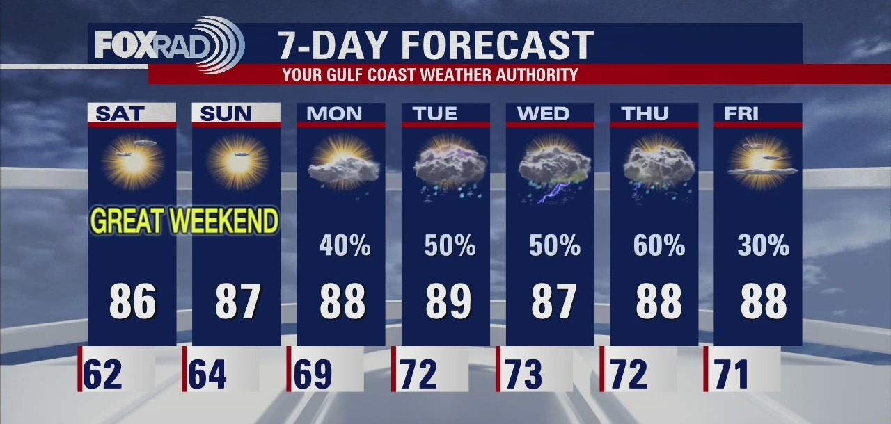 Friday night leading into Saturday weather forecast