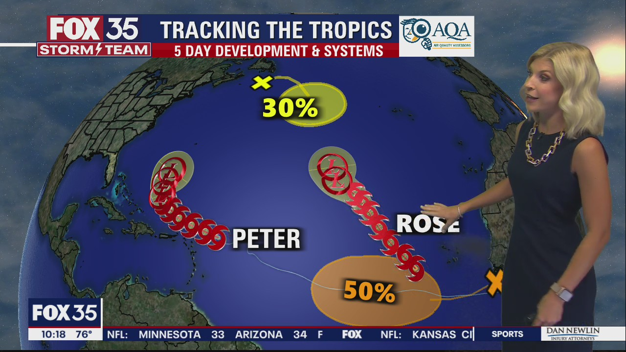 Tracking the Tropics: FOX 35 Storm Team tracking 4 systems