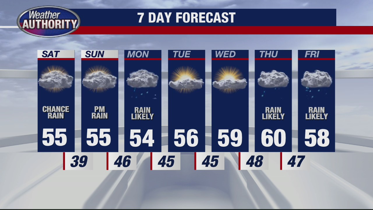 Getting a little cooler for the weekend