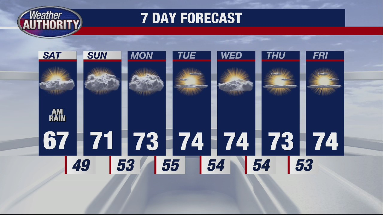Cooler with rain early Saturday